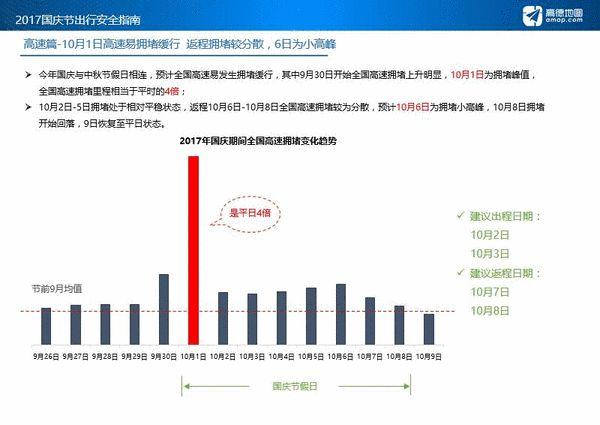 国庆出行安全指南:高速拥堵缓行里程相当于平时4倍【中山驾校哪家好】(图2)