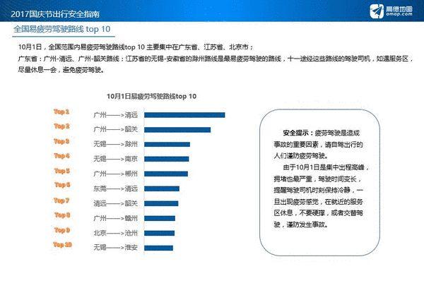 国庆出行安全指南:高速拥堵缓行里程相当于平时4倍【中山驾校哪家好】(图4)