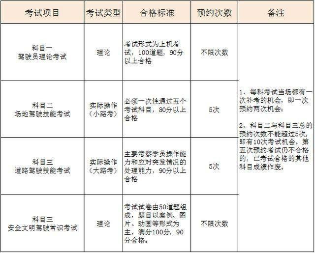 在学驾照的同学注意:各科目可以考几次,这里给你详细说说不迷路【云南中山驾校】(图1)